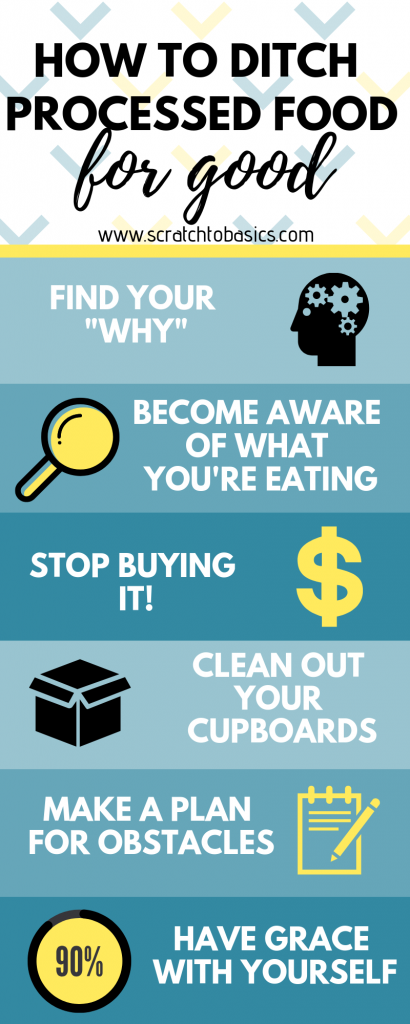 """Infographic about how to ditch processed food. Find your """"why"""", become aware of what you're eating, stop buying it, clean out your cupboards, make a plan for obstacles, have grace with yourself."""