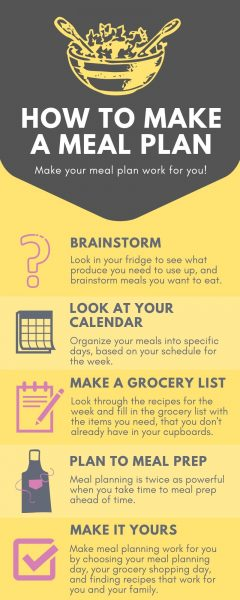 How to make a meal plan infographic