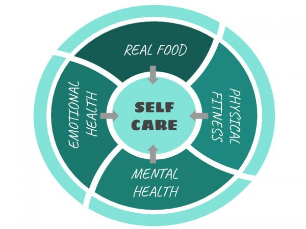 The four categories of self care