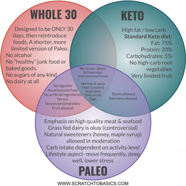 whats the difference between whole30 and paleo diet