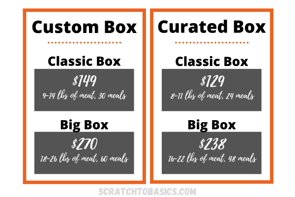 Butcher box option with pricing:: Custom or Curated